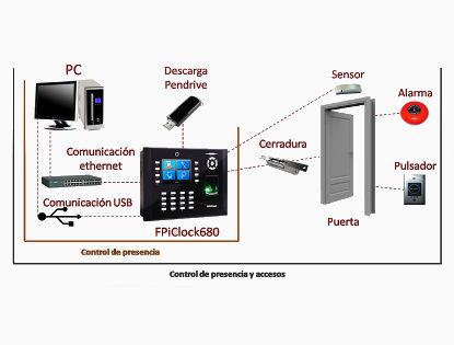 Control de Acceso TR-iClock 680