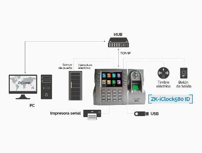 Control de Acceso iclock580 conexiones